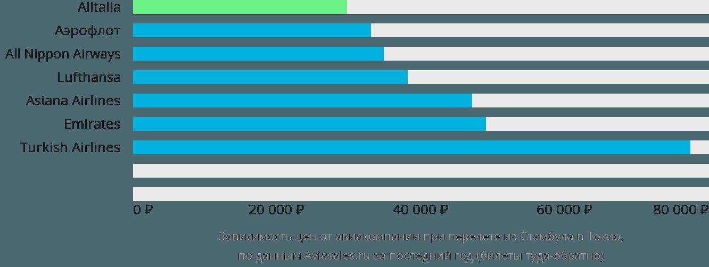 Динамика цен в зависимости от авиакомпании, совершающей перелет из Стамбула в Токио