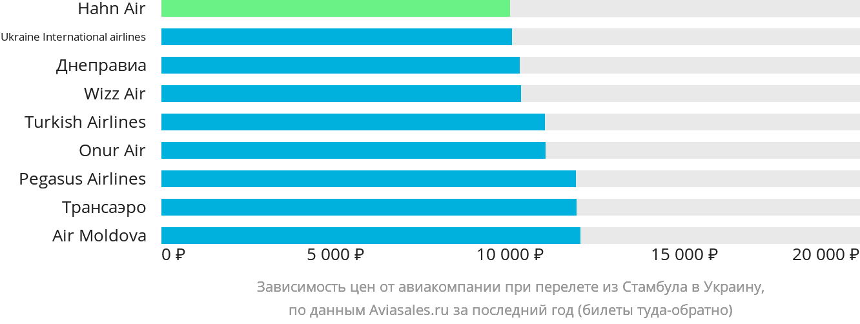 Динамика цен в зависимости от авиакомпании, совершающей перелет из Стамбула в Украину