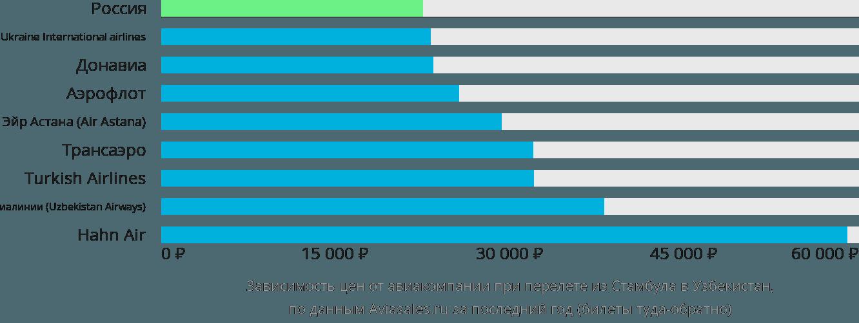 Динамика цен в зависимости от авиакомпании, совершающей перелет из Стамбула в Узбекистан