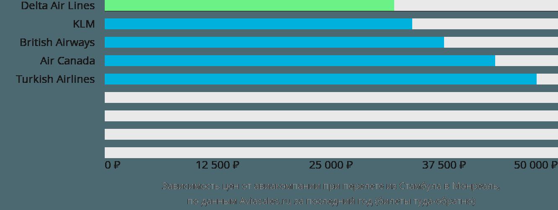 Динамика цен в зависимости от авиакомпании, совершающей перелет из Стамбула в Монреаль