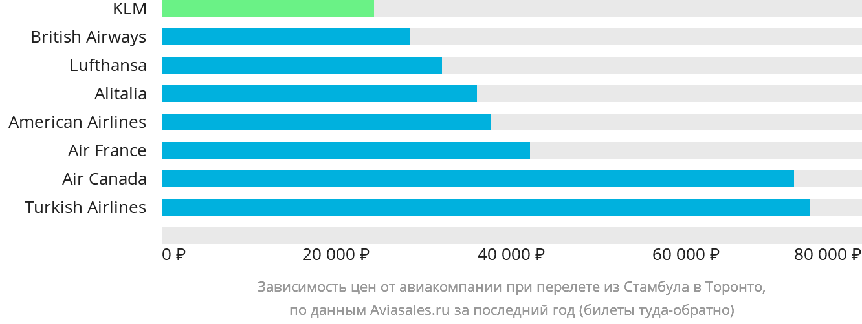 Динамика цен в зависимости от авиакомпании, совершающей перелет из Стамбула в Торонто