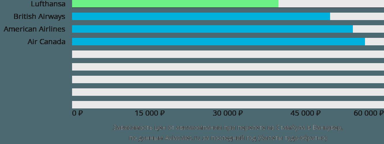 Динамика цен в зависимости от авиакомпании, совершающей перелет из Стамбула в Ванкувер