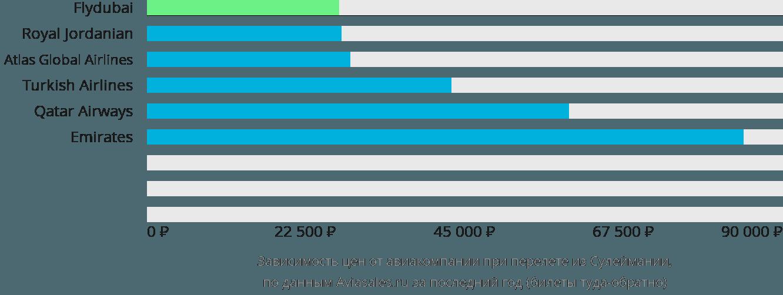 Динамика цен в зависимости от авиакомпании, совершающей перелет из Сулеймании