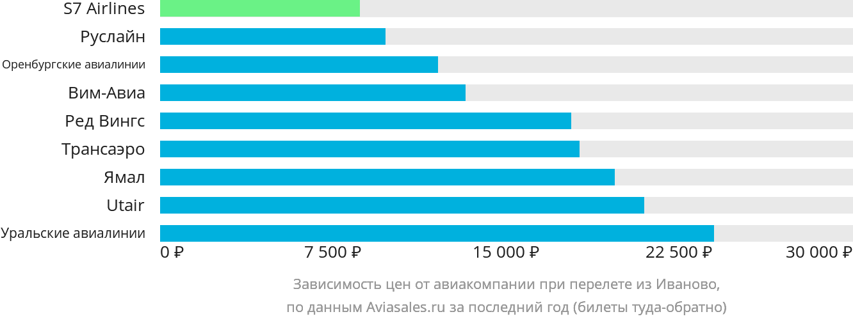 Динамика цен в зависимости от авиакомпании, совершающей перелет из Иваново