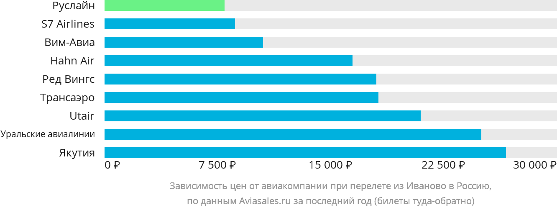 Динамика цен в зависимости от авиакомпании, совершающей перелет из Иваново в Россию