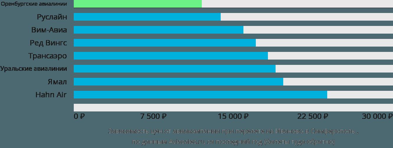 Динамика цен в зависимости от авиакомпании, совершающей перелет из Иваново в Симферополь