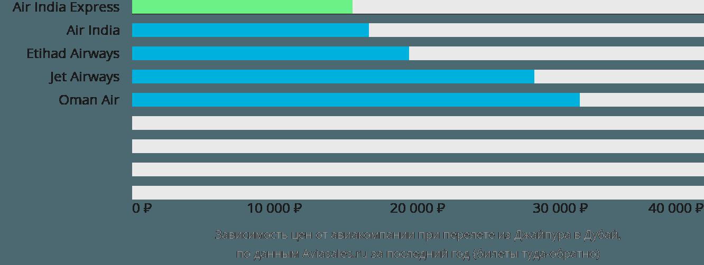 Динамика цен в зависимости от авиакомпании, совершающей перелет из Джайпура в Дубай