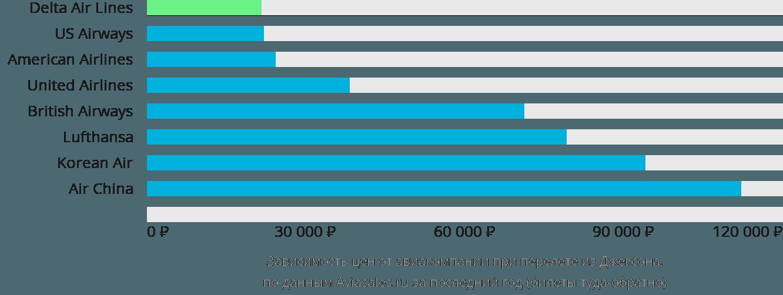 Динамика цен в зависимости от авиакомпании, совершающей перелет из Джексона