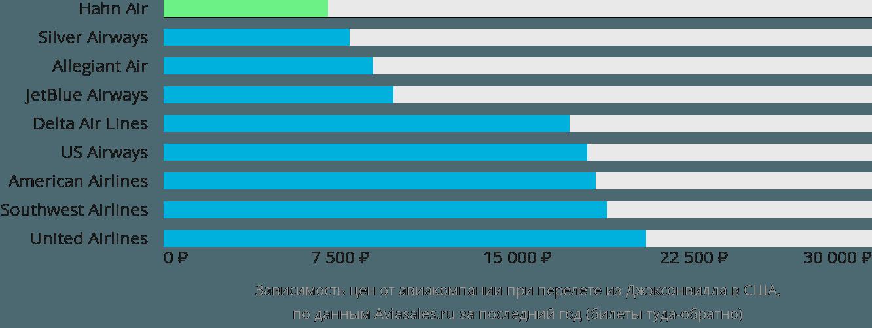 Динамика цен в зависимости от авиакомпании, совершающей перелет из Джэксонвилла в США