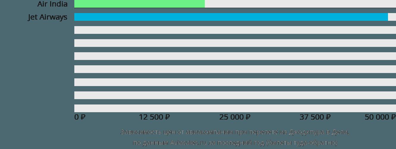 Динамика цен в зависимости от авиакомпании, совершающей перелет из Джодхпура в Дели