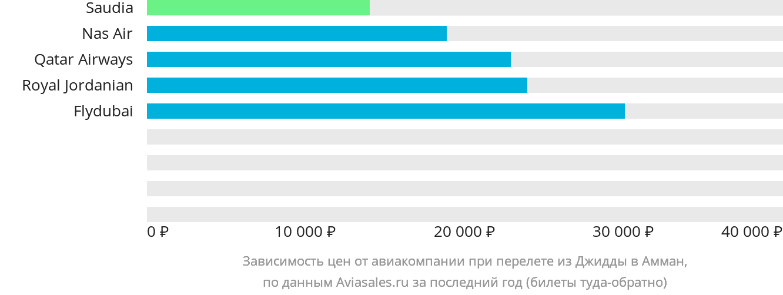 Динамика цен в зависимости от авиакомпании, совершающей перелет из Джидды в Амман