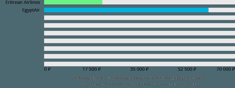 Динамика цен в зависимости от авиакомпании, совершающей перелет из Джидды в Асмэру