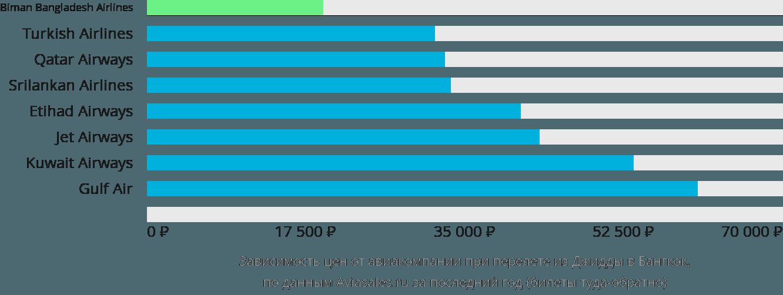 Динамика цен в зависимости от авиакомпании, совершающей перелет из Джидды в Бангкок