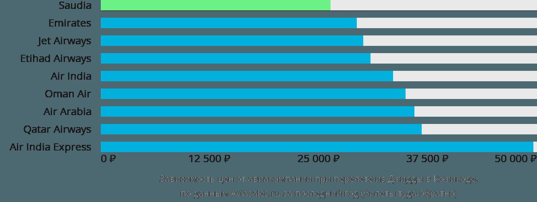 Динамика цен в зависимости от авиакомпании, совершающей перелет из Джидды в Кожикоде