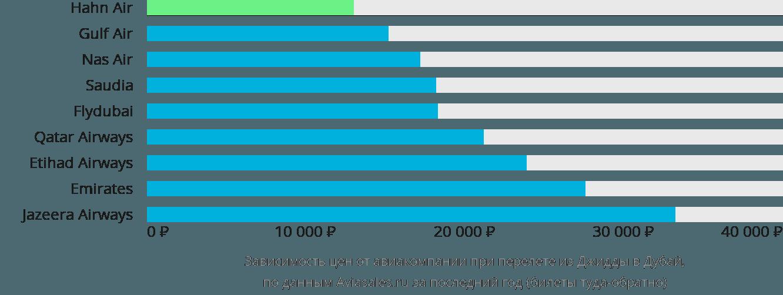 Динамика цен в зависимости от авиакомпании, совершающей перелет из Джидды в Дубай