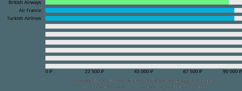 Динамика цен в зависимости от авиакомпании, совершающей перелет из Джидды в Хьюстон