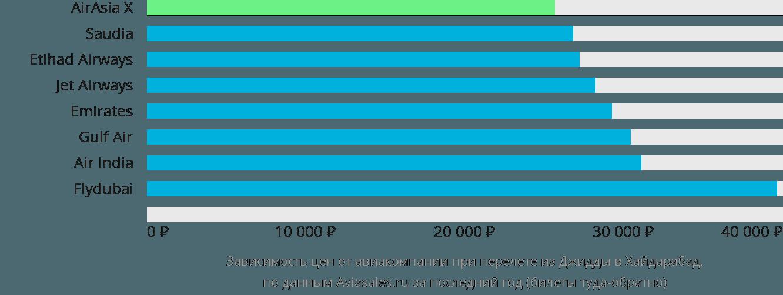 Динамика цен в зависимости от авиакомпании, совершающей перелет из Джидды в Хайдарабад