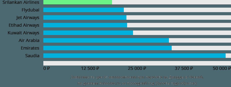 Динамика цен в зависимости от авиакомпании, совершающей перелет из Джидды в Ченнай