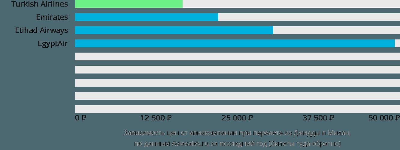 Динамика цен в зависимости от авиакомпании, совершающей перелет из Джидды в Милан