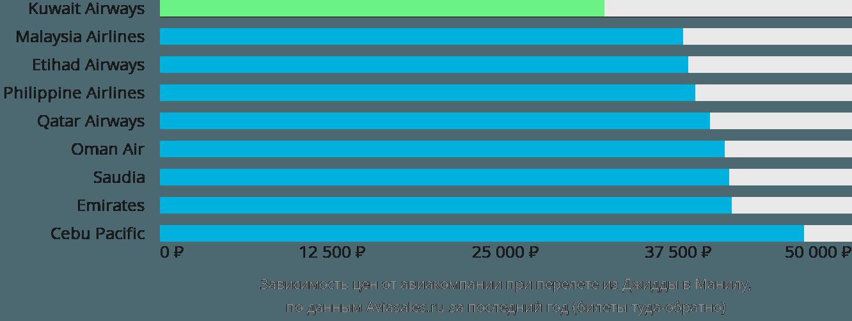 Динамика цен в зависимости от авиакомпании, совершающей перелет из Джидды в Манилу