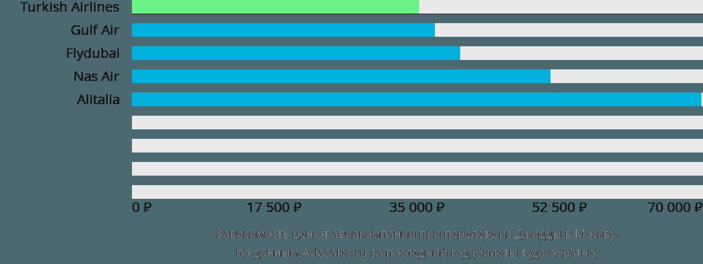 Динамика цен в зависимости от авиакомпании, совершающей перелет из Джидды в Москву