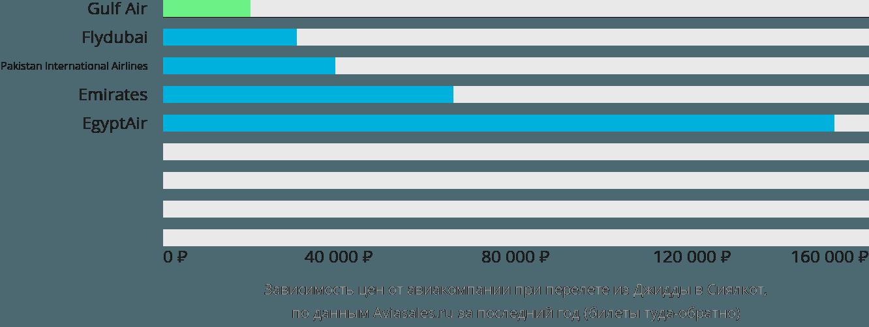 Динамика цен в зависимости от авиакомпании, совершающей перелет из Джидды в Сиялкот