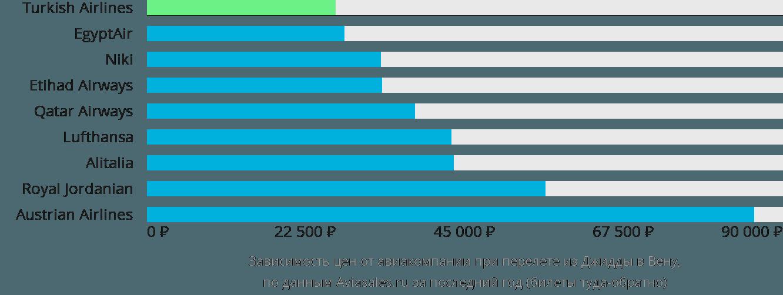 Динамика цен в зависимости от авиакомпании, совершающей перелет из Джидды в Вену
