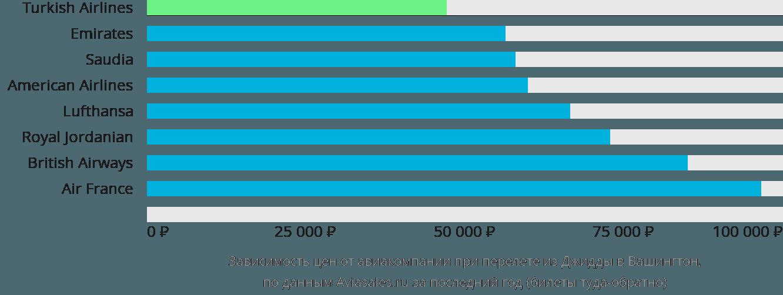 Динамика цен в зависимости от авиакомпании, совершающей перелет из Джидды в Вашингтон
