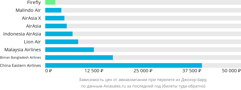 Динамика цен в зависимости от авиакомпании, совершающей перелет из Джохор-Бару