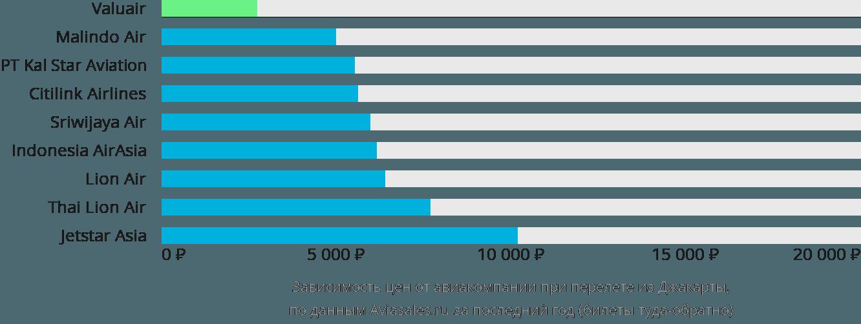 Динамика цен в зависимости от авиакомпании, совершающей перелет из Джакарты