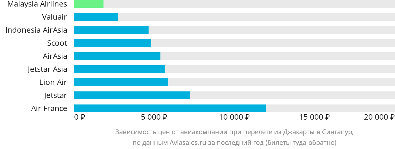 Динамика цен в зависимости от авиакомпании, совершающей перелет из Джакарты в Сингапур