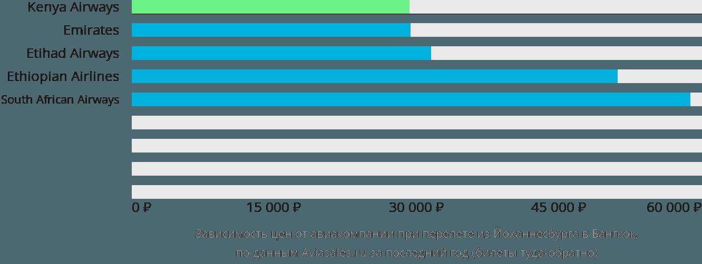 Динамика цен в зависимости от авиакомпании, совершающей перелет из Йоханнесбурга в Бангкок