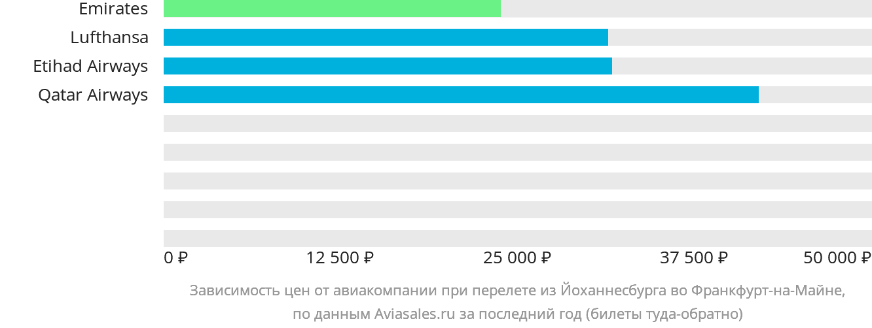 Динамика цен в зависимости от авиакомпании, совершающей перелет из Йоханнесбурга во Франкфурт-на-Майне
