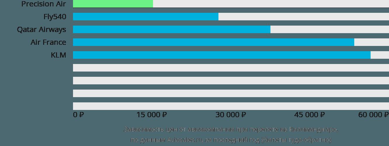 Динамика цен в зависимости от авиакомпании, совершающей перелет из Килиманджаро