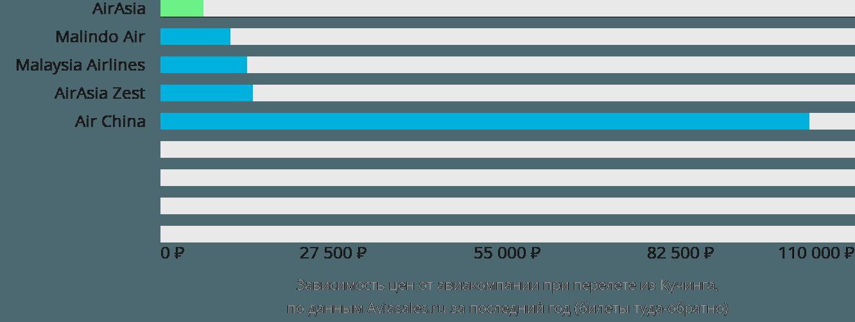 Динамика цен в зависимости от авиакомпании, совершающей перелет из Кучинга