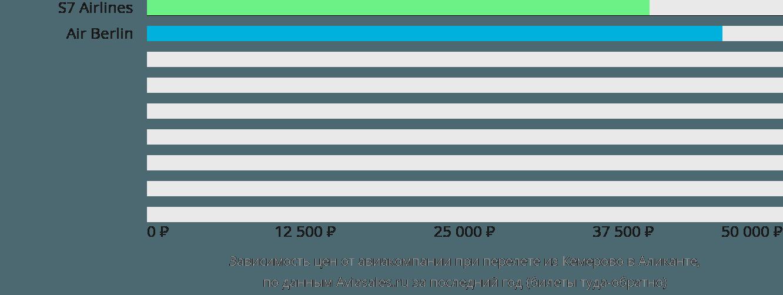 Динамика цен в зависимости от авиакомпании, совершающей перелет из Кемерово в Аликанте
