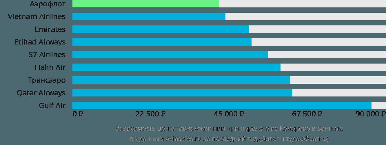 Динамика цен в зависимости от авиакомпании, совершающей перелет из Кемерово в Бангкок