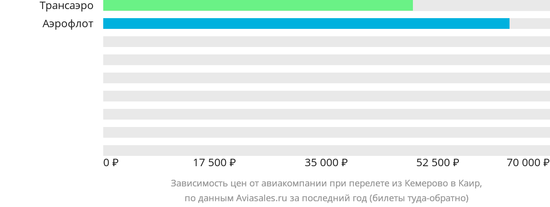 Динамика цен в зависимости от авиакомпании, совершающей перелет из Кемерово в Каир