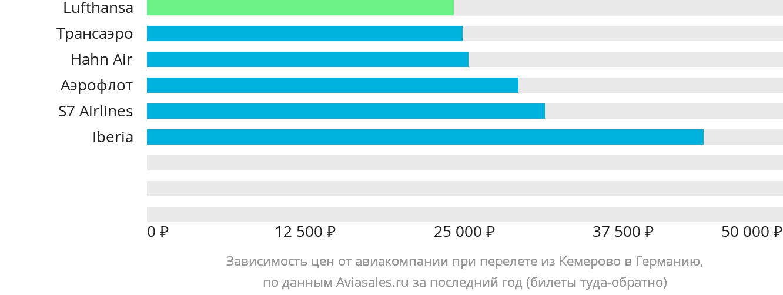 Динамика цен в зависимости от авиакомпании, совершающей перелёт из Кемерово в Германию