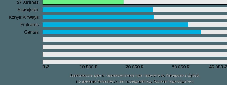 Динамика цен в зависимости от авиакомпании, совершающей перелет из Кемерово в Дубай