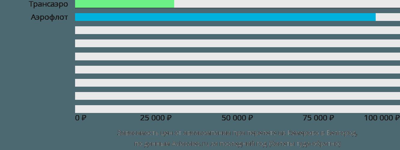 Динамика цен в зависимости от авиакомпании, совершающей перелет из Кемерово в Белгород