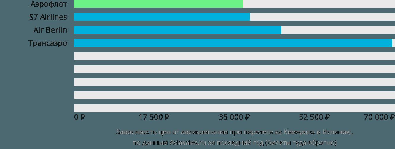 Динамика цен в зависимости от авиакомпании, совершающей перелёт из Кемерово в Испанию