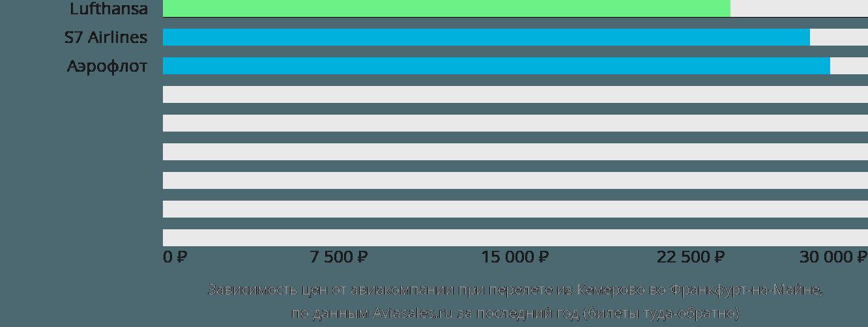 Динамика цен в зависимости от авиакомпании, совершающей перелет из Кемерово во Франкфурт-на-Майне
