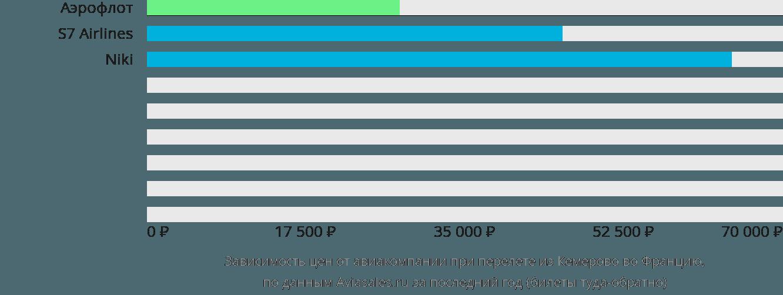 Динамика цен в зависимости от авиакомпании, совершающей перелет из Кемерово во Францию