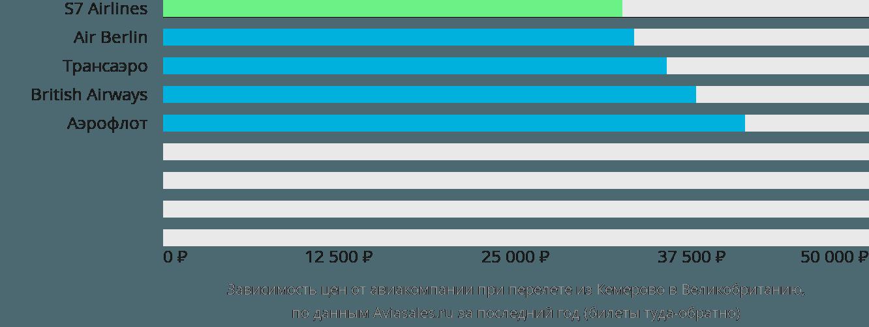 Динамика цен в зависимости от авиакомпании, совершающей перелет из Кемерово в Великобританию