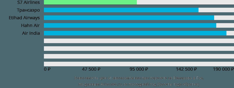 Динамика цен в зависимости от авиакомпании, совершающей перелет из Кемерово в Гоа