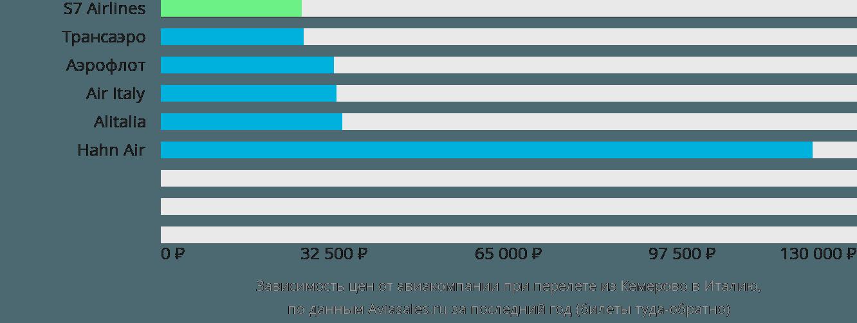 Динамика цен в зависимости от авиакомпании, совершающей перелет из Кемерово в Италию