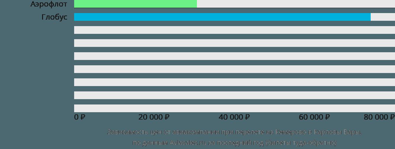 Динамика цен в зависимости от авиакомпании, совершающей перелет из Кемерово в Карловы Вары