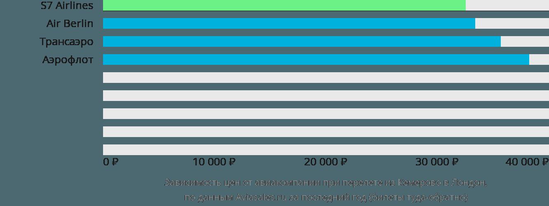 Динамика цен в зависимости от авиакомпании, совершающей перелет из Кемерово в Лондон