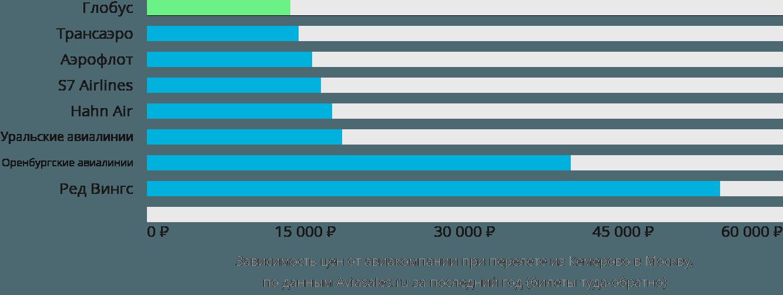 Динамика цен в зависимости от авиакомпании, совершающей перелет из Кемерово в Москву